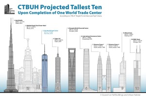 One World Trade Center Officially U.S.'s Tallest Building| #CRE